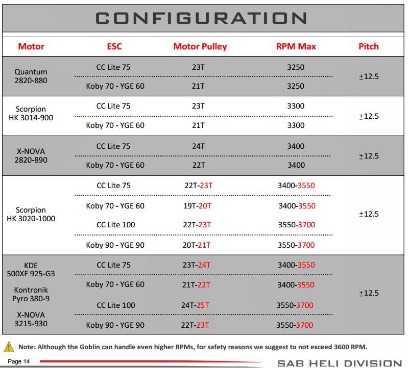 Conversion Goblin 380 en 420